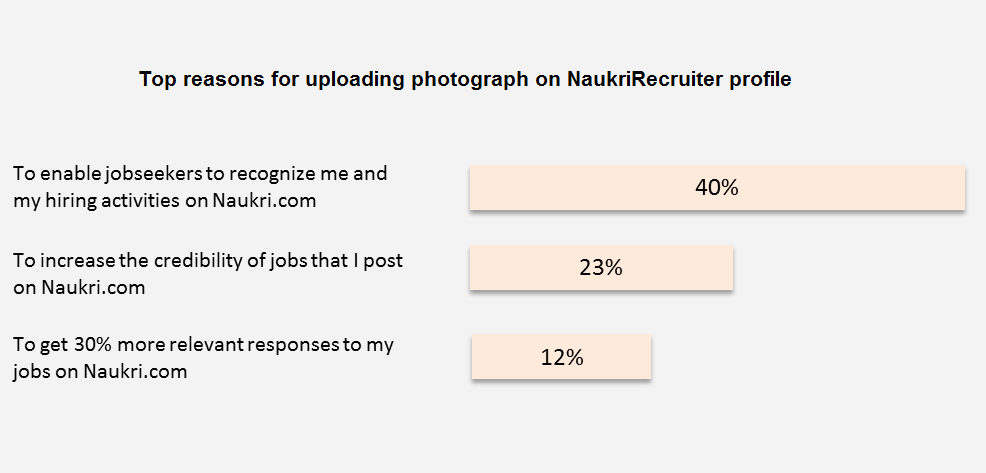 Top 3 benefits of adding recruiter profile photo:-