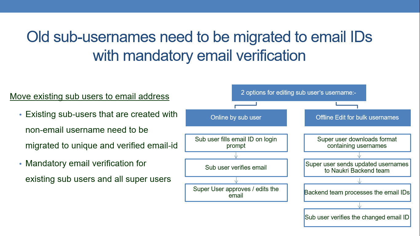 Email migration 1