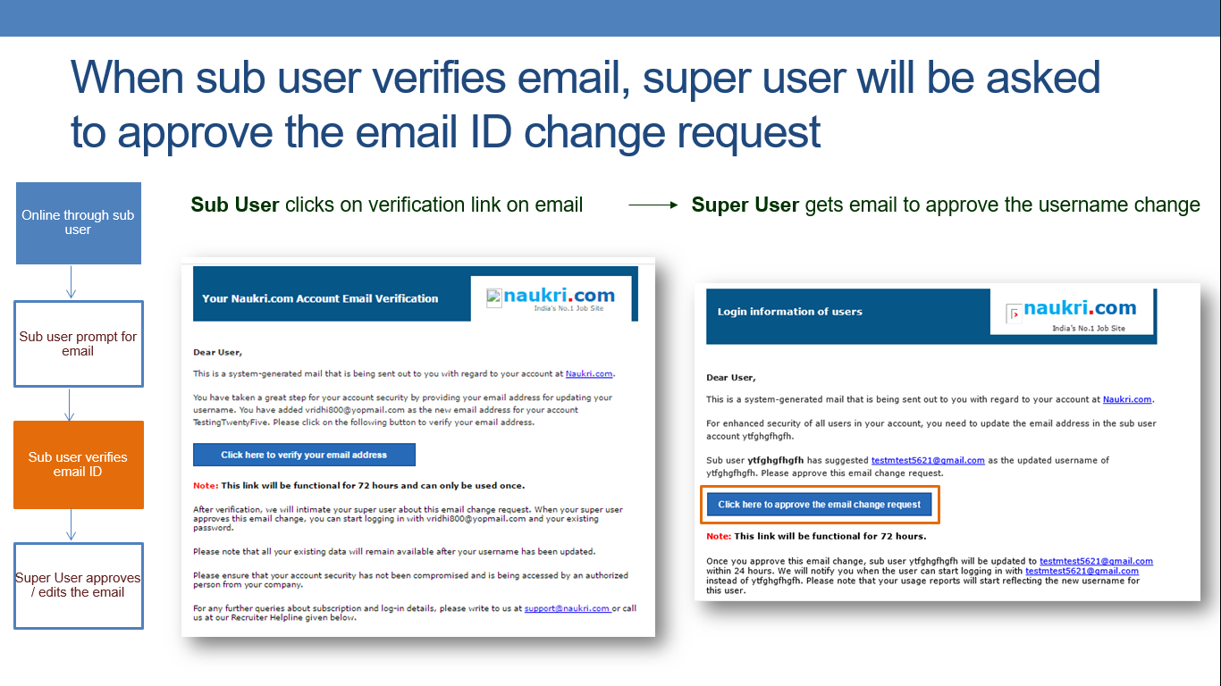 Secure Sub User Login With Unique And Verified Email Id